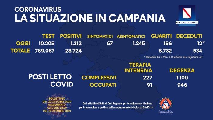 Virus, l'Italia sfonda i 15mila contagi: 127 vittime, record della seconda ondata