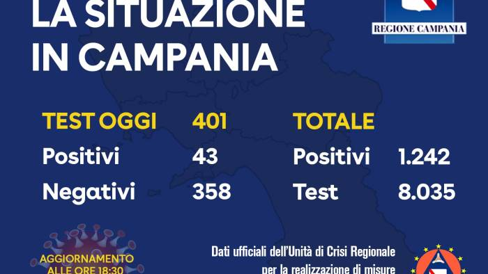altri 43 positivi campania a quota 1242 casi