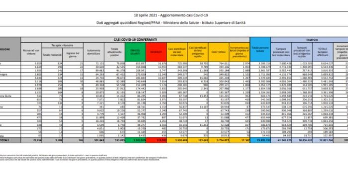 coronavirus 17 567 positivi e 344 decessi nelle ultime 24 ore