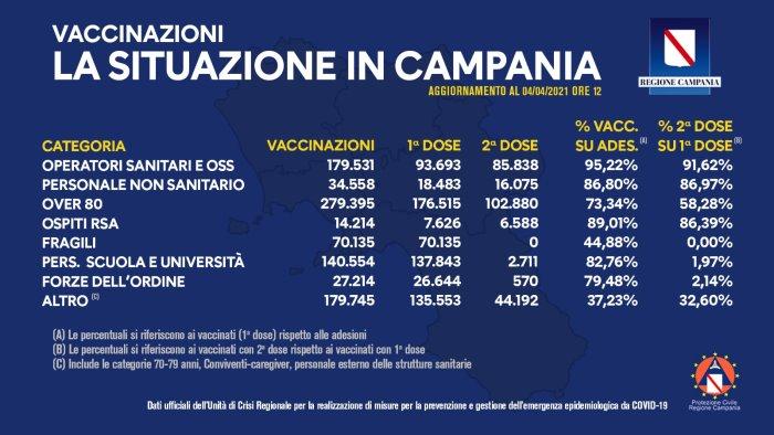 covid vaccini in campania somministrate 925 346 dosi