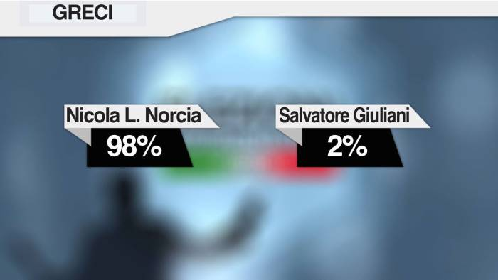 greci vince norcia eletto sindaco con il 97 88 dei voti
