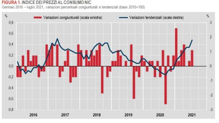 a luglio inflazione in accelerazione