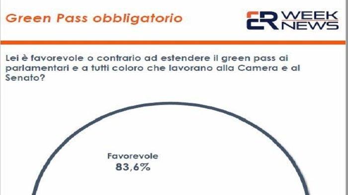 green pass per lavorare il 46 9 degli italiani e favorevole